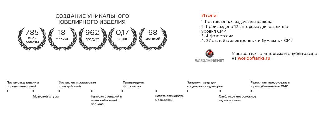 Реализация нестандартных проектов в Витебске